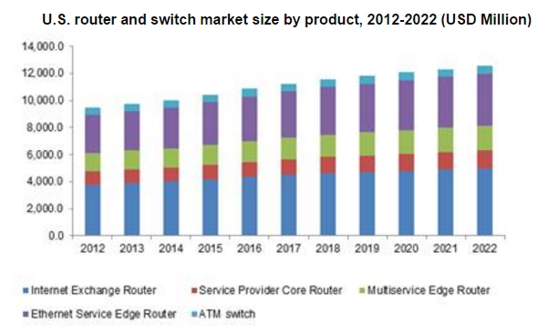 Router And Switch Market Size