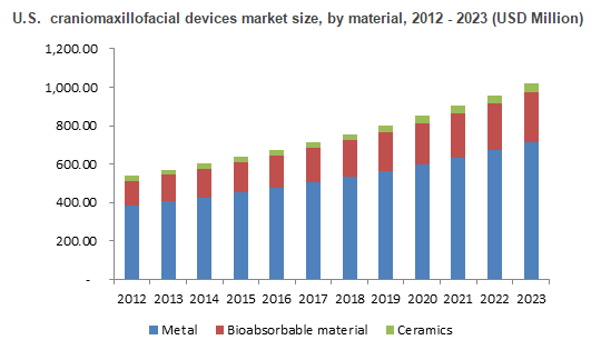 Craniomaxillofacial Devices Market Size